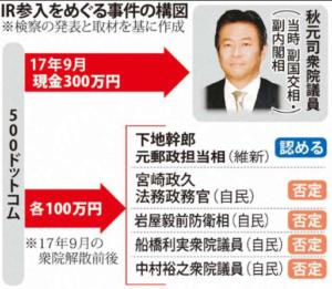 疑惑 ir IR疑惑:チャイナマネー政界工作リスクが日本でも現実に